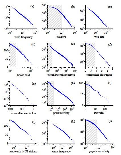 Figura C: esempi di fenomeni che seguono la legge di Zipf