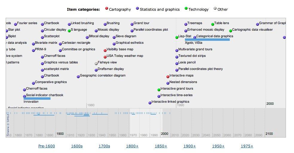 Timeline delle diverse tipologie di grafici introdotti nella storia (tratto dal sito  http://www.datavis.ca/ )