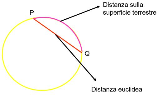 distanza_terra