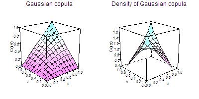 Gaussian_copula