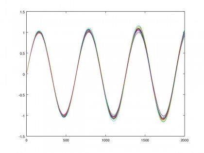 OscillatoreBrowniano1