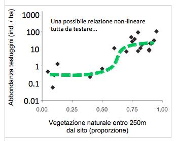 modello_non_lineare