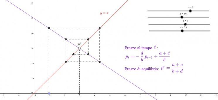 Grafico Domanda Offerta