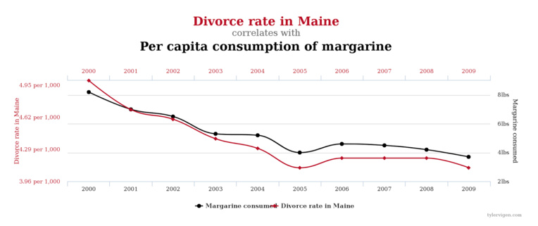 divorce_maine_correlation