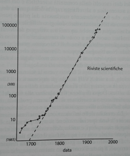 riviste_scientifiche_tempo