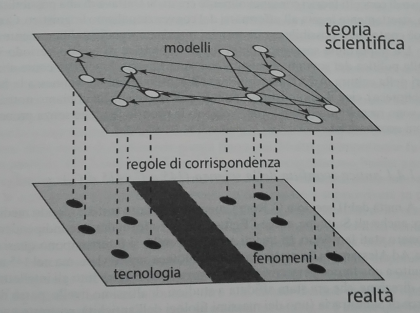 teoria_scientifica_modelli
