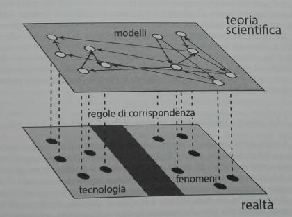 teoria_scientifica_modelli