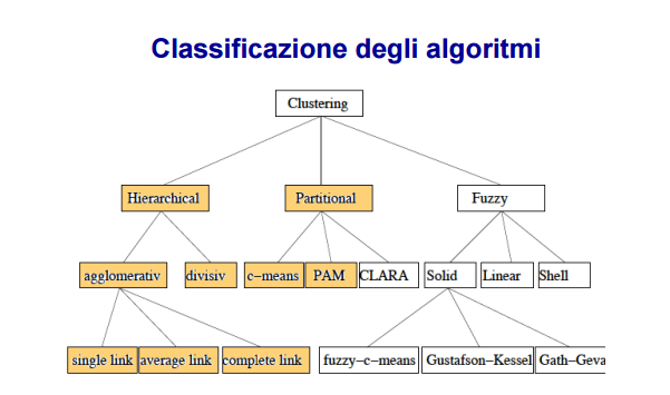 classificazione-algoritmi-clustering