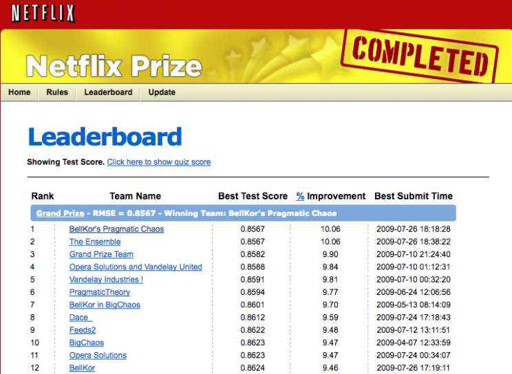 classifica_Netflix_Prize