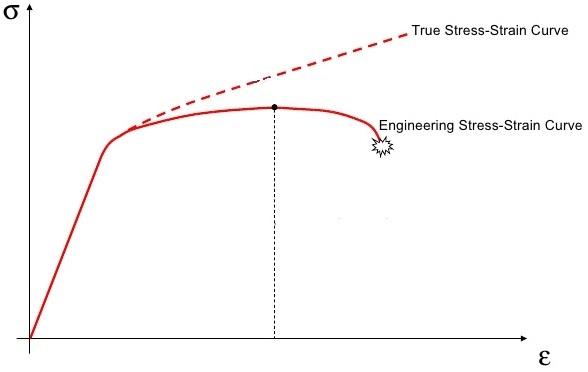 curva_reale_ingegneristica