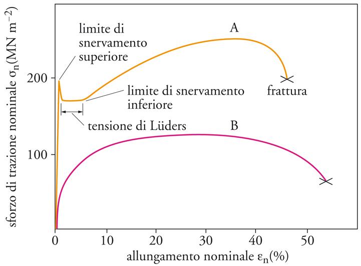 grafici_trazione