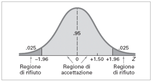 Zregione
