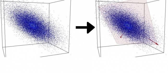 """Un esempio di riduzione di dimensionalità: i punti (in 3 dimensioni) vengono proiettati sul piano (2 dimensioni) che """"meglio"""" li rappresenta."""