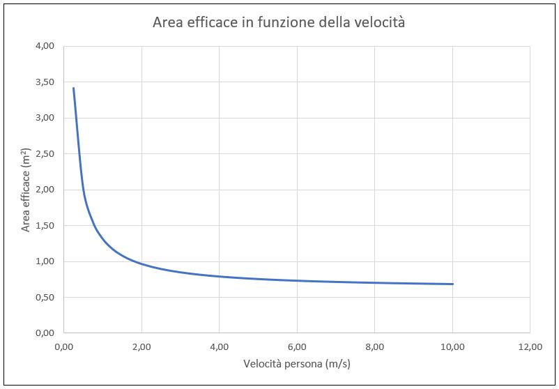 Grafico dell'area efficace al variare della velocità. I parametri sono A_vert = 0,6 m^2, A_oriz = 0,07 m^2, V = 10 m/s. Poiché nel nostro corpo l'area verticale è circa dieci volte l'area orizzontale, dopo una certa velocità di spostamento, aumentare ancora la velocità non abbatte di molto l'area efficace.