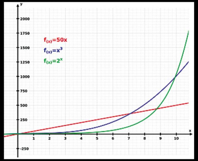 crescita-esponenziale