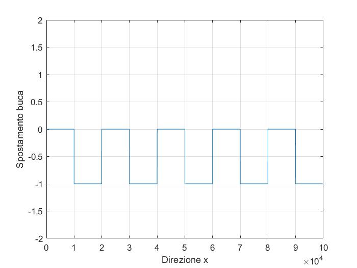 Manuale Di Matematica Per Automobilisti Sospensioni Ed Equazioni Differenziali Parte 2 Math Is In The Air