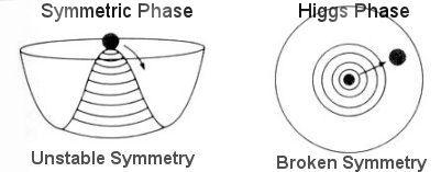 Rottura spontanea di simmetria. Immagine da http://universe-review.ca/R15-12-QFT21.htm