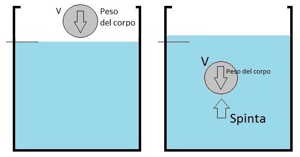 Spinta-Archimede