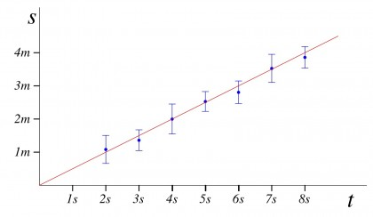 """Esempio di fit lineare. In questo caso la curva scelta per """"fittare"""" i dati è una retta"""