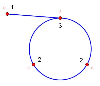 Grafo 2