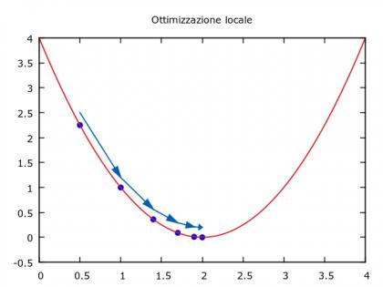 LocalOptimization