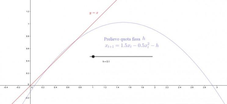 Grafico prelievo quota fissa