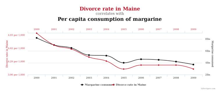 divorce_maine_correlation