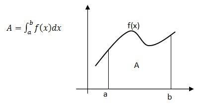 teoremaintegrale