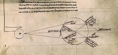 Disegno del XIII secolo rappresentante il fenomeno della rifrazione della luce da parte di un contenitore sferico (fonte Wikipedia)