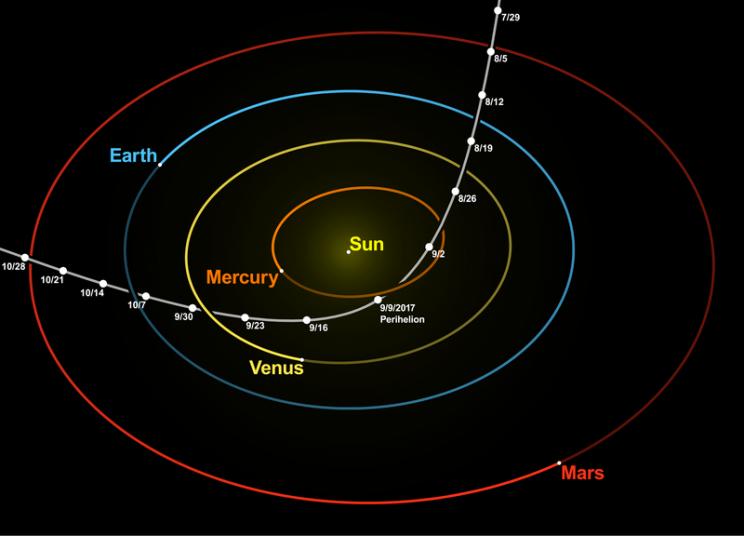 L'orbita iperbolica percorsa da Oumuamua.