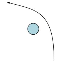 L'orbita iperbolica di una sonda spaziale che passa ad alta velocità vicino a un pianeta.