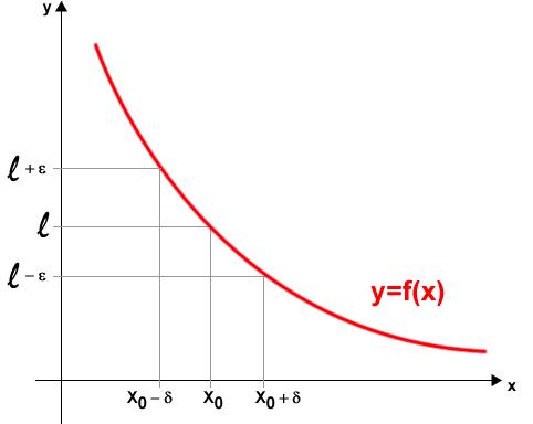 limite-funzione